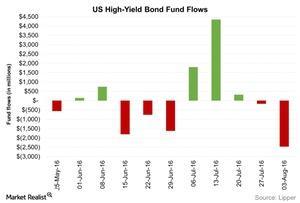 uploads/2016/08/US-High-Yield-Bond-Fund-Flows-2016-08-10-1.jpg