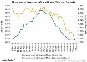uploads/2016/04/Movement-of-Investment-Grade-Bonds-Yield-and-Spreads-2016-04-041.jpg