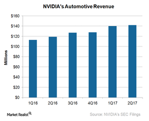 uploads///A_Semiconductors_NVDA XLNX automotive sales Q