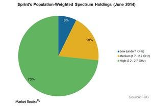 uploads/2015/03/Telecom-sprint-spectrum-holdings-june-1421.jpg
