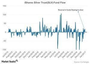 uploads/2017/01/iShares-Silver-TrustSLV-Fund-Flow-2017-01-20-1.jpg