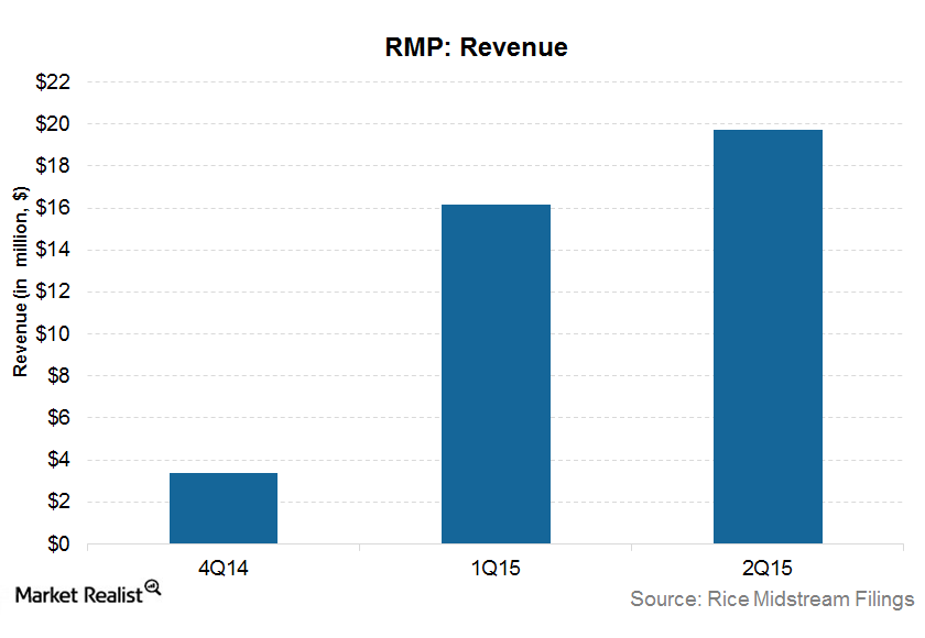 uploads///RMP Revenue