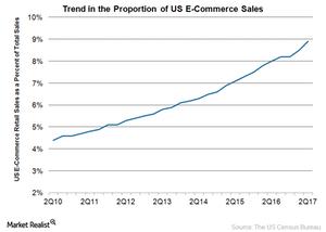 uploads/2017/10/e-commerce-sales-1.png