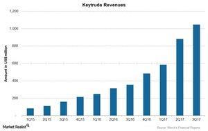 uploads/2018/01/Chart-04-Keytruda-1.jpg