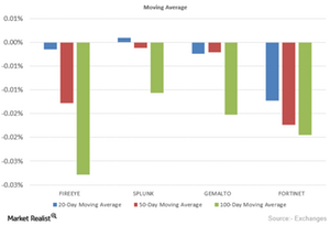 uploads/2015/11/Moving-Averages21.png