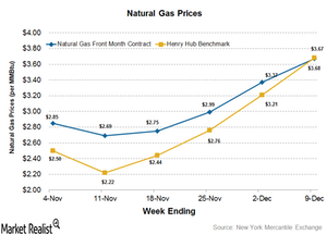 uploads/2016/12/Natural-gas-prices-2-1.png