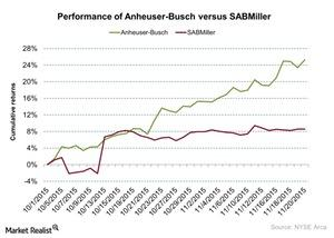uploads/2015/11/Performance-of-Anheuser-Busch-versus-SABMiller-2015-11-231.jpg