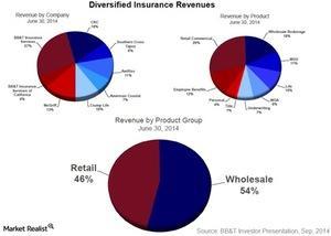 uploads///Diversified insurance revenues