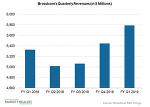 uploads/2019/03/Broadcom-revenues-1.png