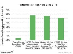 uploads///Performance of High Yield Bond ETFs