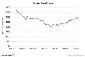 uploads/2016/06/Bunker-fuel-prices-1.jpg