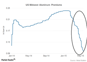 uploads/2015/06/part-4-aluminum-premiums1.png