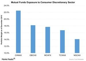 uploads///Mutual Funds Exposure to Consumer Discretionary Sector