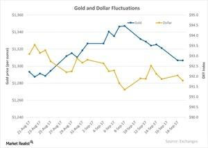 uploads/2017/09/Gold-and-Dollar-Fluctuations-2017-09-20-2-1.jpg