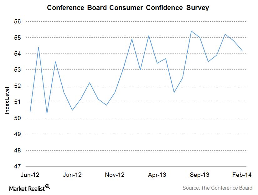uploads///Consumer Confidence Index