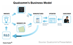 uploads///A_Semiconductors_QCOM_Business model