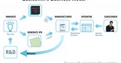uploads///A_Semiconductors_QCOM_Business model