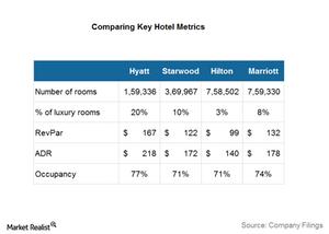 uploads///Hotel stats