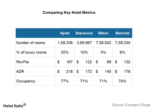 uploads/2016/09/Hotel-stats-1.png