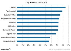 uploads/2015/08/Chart-20-Cap-rates1.png