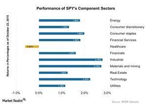 uploads/2015/10/Performance-of-SPYs-Component-Sectors-2015-10-231.jpg