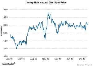 uploads/2017/11/Henry-Hub-Natural-Gas-Spot-Price-2017-11-28-1.jpg