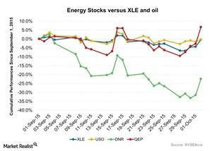 uploads///Energy Stocks versus XLE and oil