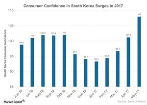 uploads///Consumer Confidence in South Korea Surges in
