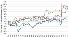 uploads///Mondelez and Peers Stock Performance