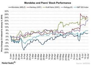 uploads/2016/07/Mondelez-and-Peers-Stock-Performance-2016-07-20-1.jpg