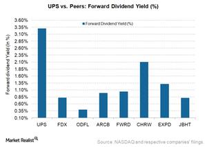 uploads/2018/02/UPS-Forward-DivYield-1.png
