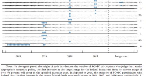 uploads/2015/01/Fed-dot-graph-Dec-14.png