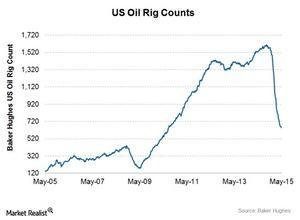 uploads/2015/06/Oil-rig-count1.jpg