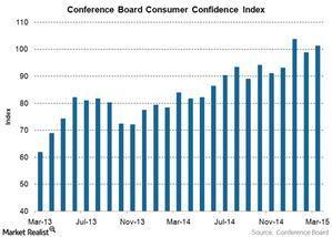 uploads/2015/04/US-consumer-confidence1.jpg
