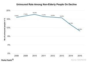 uploads///Uninsured Rate Among Non elderly People On Decline