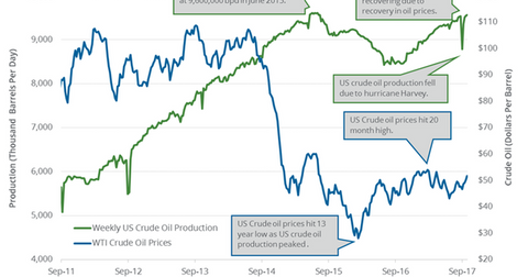 uploads/2017/10/US-crude-oil-production-1.png