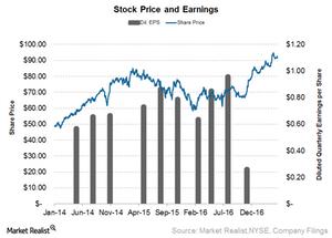uploads///Marriott Stock Price