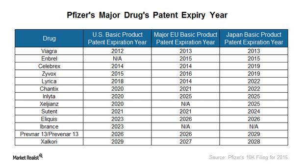 uploads///pfizers patents