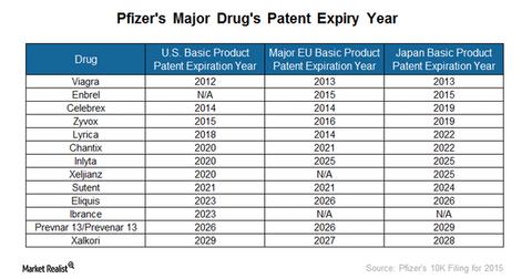 uploads/2016/12/pfizers-patents-1.png