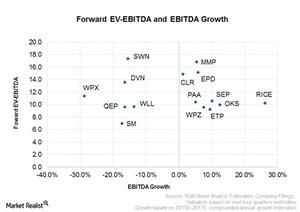 uploads///forward ev to ebitda and ebitda growth
