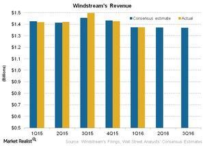 uploads///Telecom Windstreams Revenue