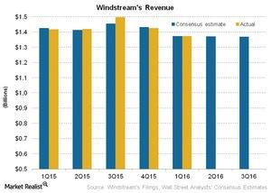 uploads/2016/05/Telecom-Windstreams-Revenue1.jpg