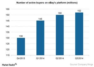 uploads///eBay active buyers