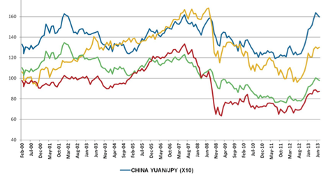 uploads/2013/08/Japan-Yen-Versus-China-Yuan-Euro-U.S.-Dollar-Korean-Won.png