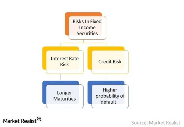 uploads///Risks in Fixed Income Securities