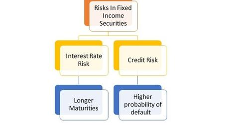 uploads/2015/03/Risks-in-Fixed-Income-Securities11111.jpg