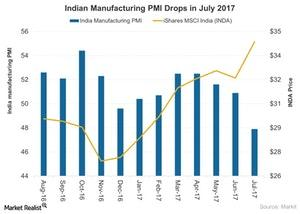 uploads///Indian Manufacturing PMI Drops in July