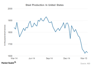uploads///steel production