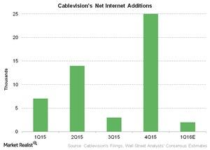 uploads///Telecom Cablevisions Net Internet Additions