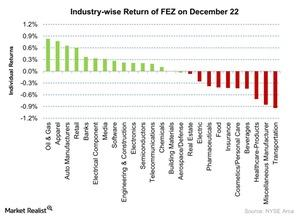 uploads///Industry wise Return of FEZ on December